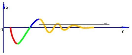 Фаза суперкомпенсации в бодибилдинге - основа постоянного прогресса